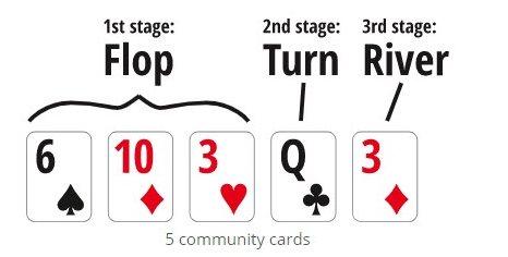 ۵ کارت عمومی پوکر - چیتا بت