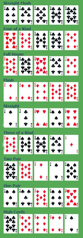 دست های پوکر - از قویترین دست پوکر تا ضعیف ترین دست پوکر - chitabet